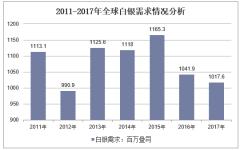2011-2017年白银需求总量走势