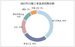 2017年白银工业需求结构分析