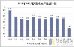 2018年1-12月河北省布产量统计图