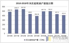 2010-2018年河北省柴油产量统计图