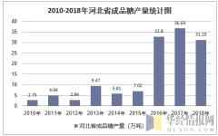 2010-2018年河北省成品糖产量统计图