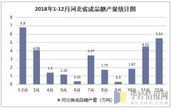 2018年1-12月河北省成品糖产量统计图
