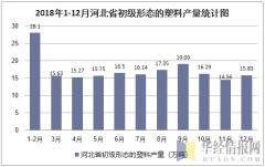 2018年1-12月河北省初级形态的塑料产量统计图