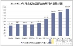 2010-2018年河北省初级形态的塑料产量统计图