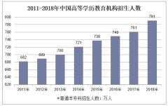 2011-2018年中国高等学历教育机构招生人数