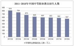 2011-2018年中国中等职业教育招生人数