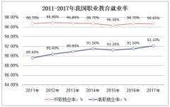 2011-2017年我国职业教育就业率