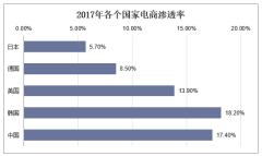 2017年各个国家电商渗透率
