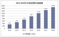 2012-2018年中国宠物市场规模