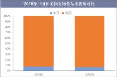 2018年中国和美国宠物食品零售额对比