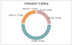中国电商用户年龄特征