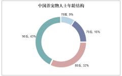 中国养宠物人士年龄结构