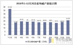 2018年1-12月河北省纯碱产量统计图