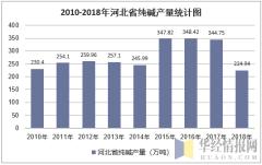 2010-2018年河北省纯碱产量统计图