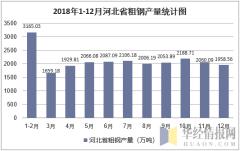 2018年1-12月河北省粗钢产量统计图