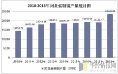 2010-2018年河北省粗钢产量统计图