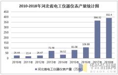 2010-2018年河北省电工仪器仪表产量统计图
