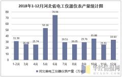 2018年1-12月河北省电工仪器仪表产量统计图
