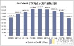 2010-2018年河南省水泥产量统计图