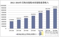 2012-2018年青海省保险业原保险保费收入