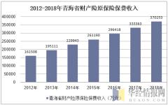 2012-2018年青海省财产险原保险保费收入