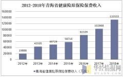 2012-2018年青海省健康险原保险保费收入