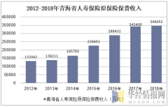 2012-2018年青海省人寿保险原保险保费收入