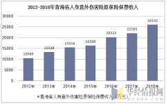 2012-2018年青海省人身意外伤害险原保险保费收入