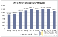 2010-2018年湖南省水泥产量统计图