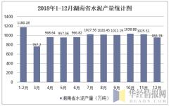 2018年1-12月湖南省水泥产量统计图