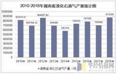 2010-2018年湖南省液化石油气产量统计图