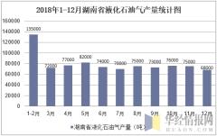 2018年1-12月湖南省液化石油气产量统计图