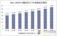 2011-2018年安徽省医疗卫生机构床位数量