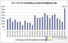 2017-2019年3月郑州商品交易所菜籽粕期货成交额
