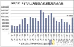 2017-2019年3月上海期货交易所镍期货成交量