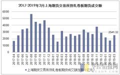 2017-2019年3月上海期货交易所热轧卷板期货成交额