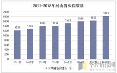 2011-2018年河南省医院数量