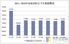 2011-2018年河南省医疗卫生机构数量