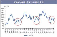2006-2019年我国生猪价格走势