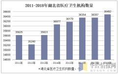 2011-2018年湖北省医疗卫生机构数量