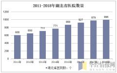 2011-2018年湖北省医院数量