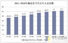2011-2018年湖北省卫生计生人员总数