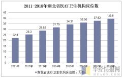2011-2018年湖北省医疗卫生机构床位数