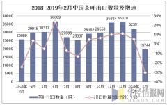 2018-2019年2月中国茶叶出口数量及增速