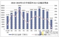 2018-2019年2月中国茶叶出口金额及增速