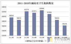 2011-2018年湖南省卫生机构数量