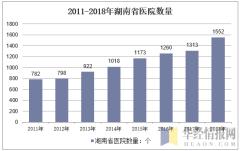 2011-2018年湖南省医院数量