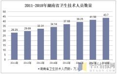 2011-2018年湖南省卫生技术人员数量