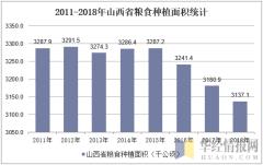 2011-2018年山西省粮食种植面积统计