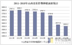 2011-2018年山西省农作物种植面积统计